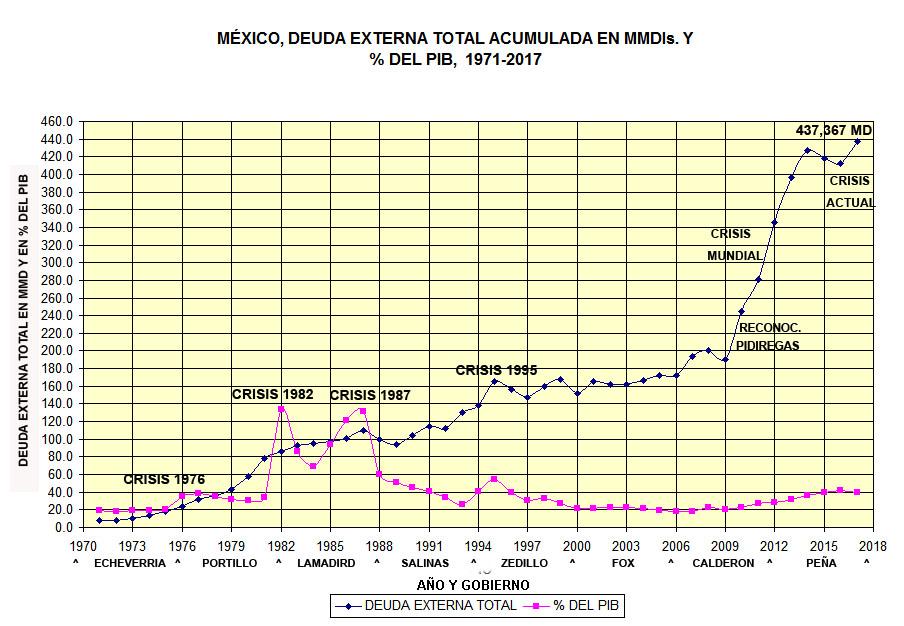 DEUDA EXTERNA TOTAL DE MÉXICO, PÚBLICA Y PRIVADA, Banxico