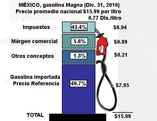 Los precios de la gasolina y 92 rossiya