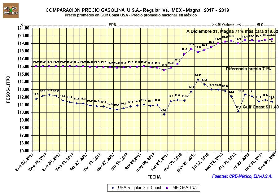 21a8bfce3456 EVOLUCIÓN PERIÓDICA DEL PRECIO DE VENTA DE LA GASOLINA EN U.S.A. Y EN  MÉXICO DURANTE 2017-2018. En virtud de que los precios de la gasolina se  actualizan ...