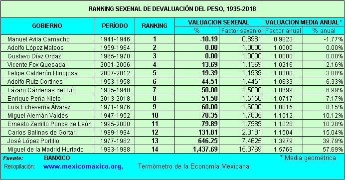 La Respuesta Es Sencilla Se Devalúa Porque Inflación En México Mayor Que U S A Solamente 2017 Fue Más De 5